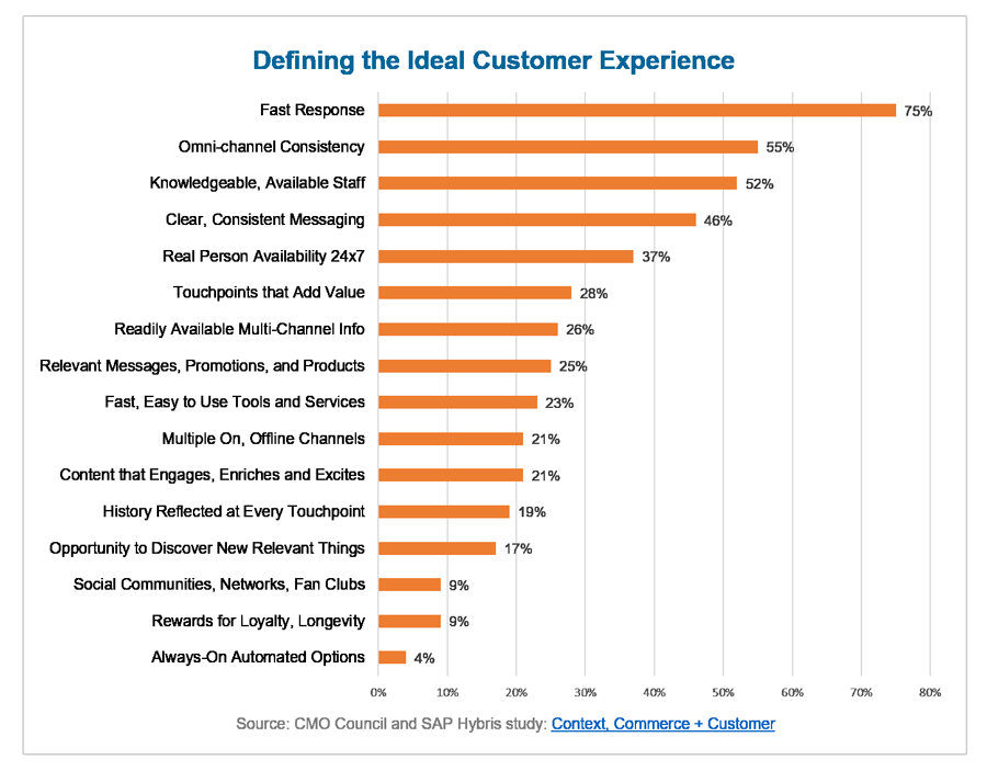 Defining the ideal customer experience