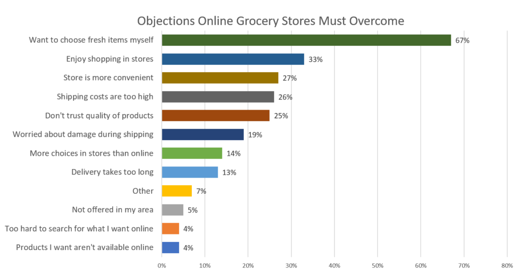 only 5 percent say they prefer to shop for groceries online