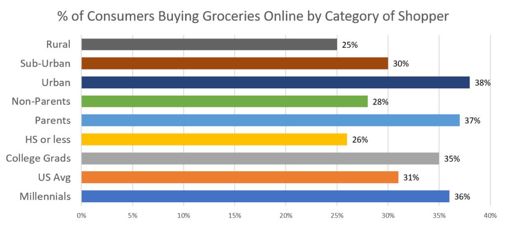 Millennials, college graduates, parents and people living in urban regions more likely to use online grocery stores