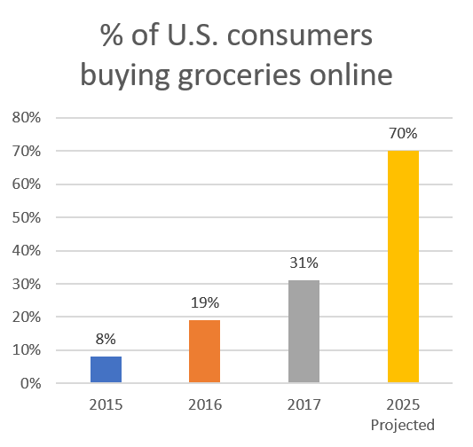 Number of US shoppers buying groceries online to increase to 31 percent this year