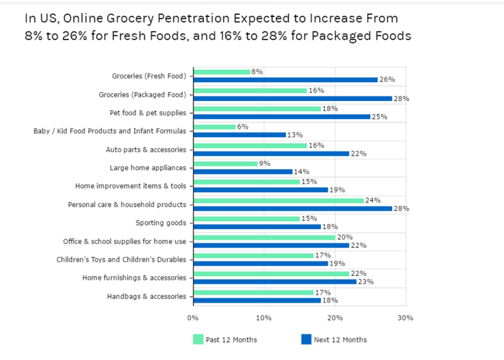 Steep Rise in Number of Consumers Buying from Online Grocery Stores