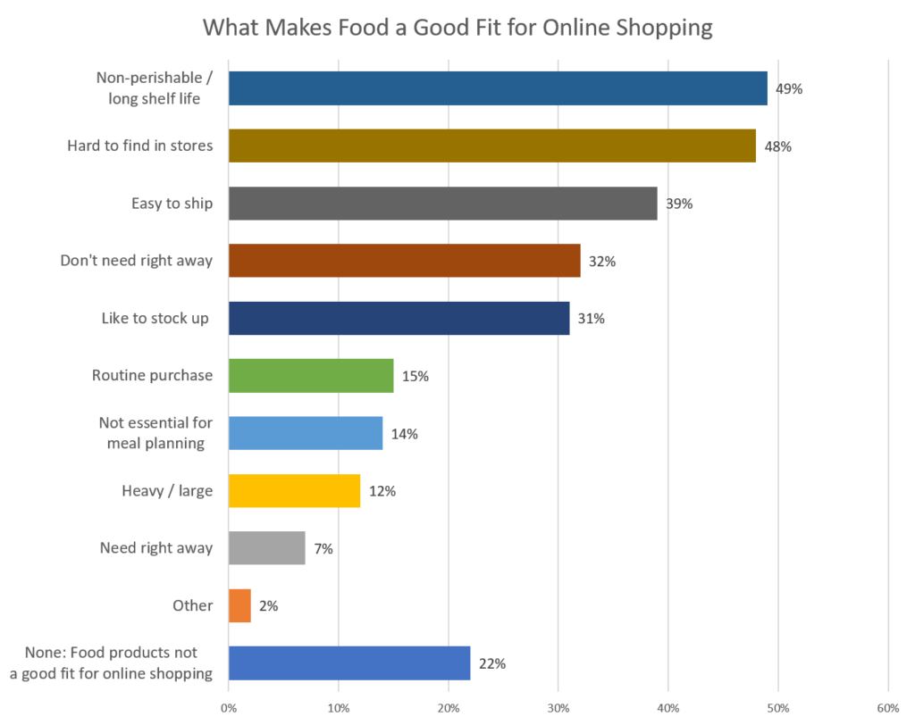 persuade shoppers to choose e-grocery over brick and mortar grocery store shopping