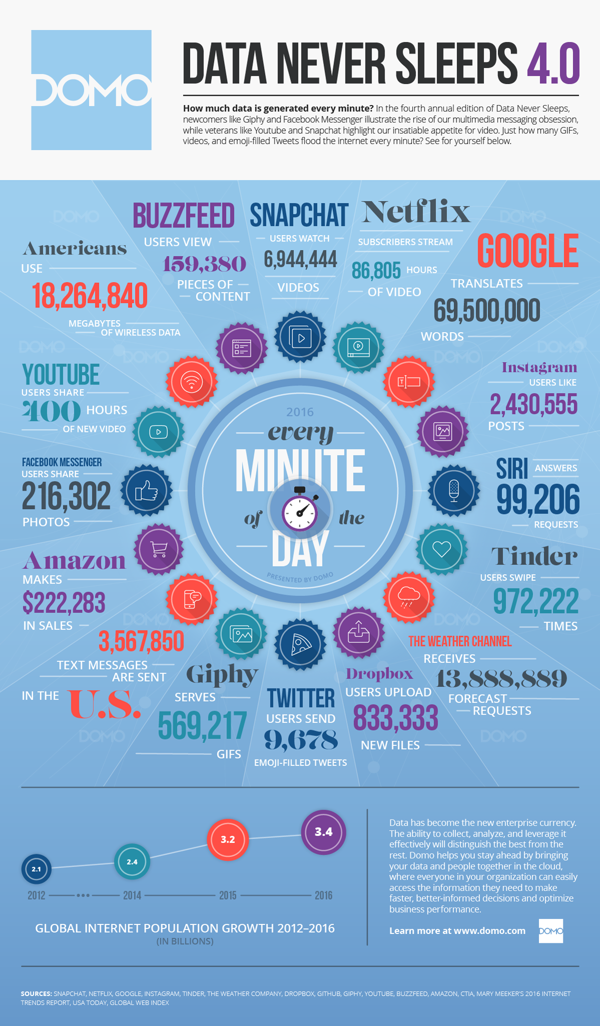 DOMO Data Never Sleeps 4.0 Infographic and What It Means for Marketing in 2016