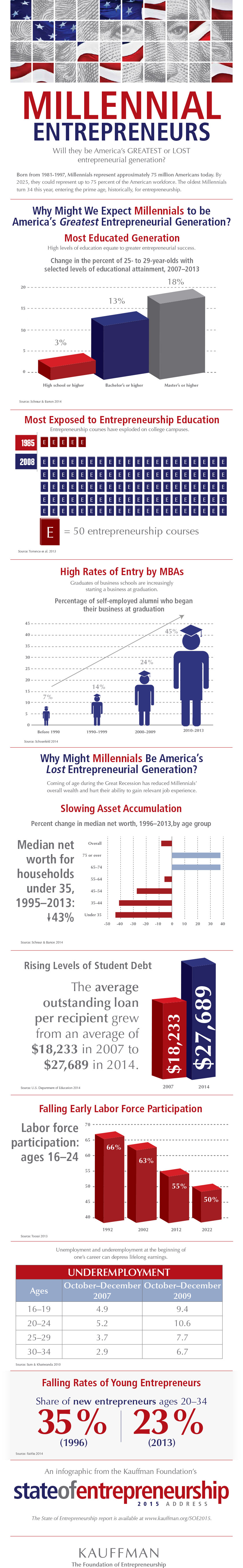 Millennial entrepreneurship infographic makes millennials most entrepreneurial generation ever