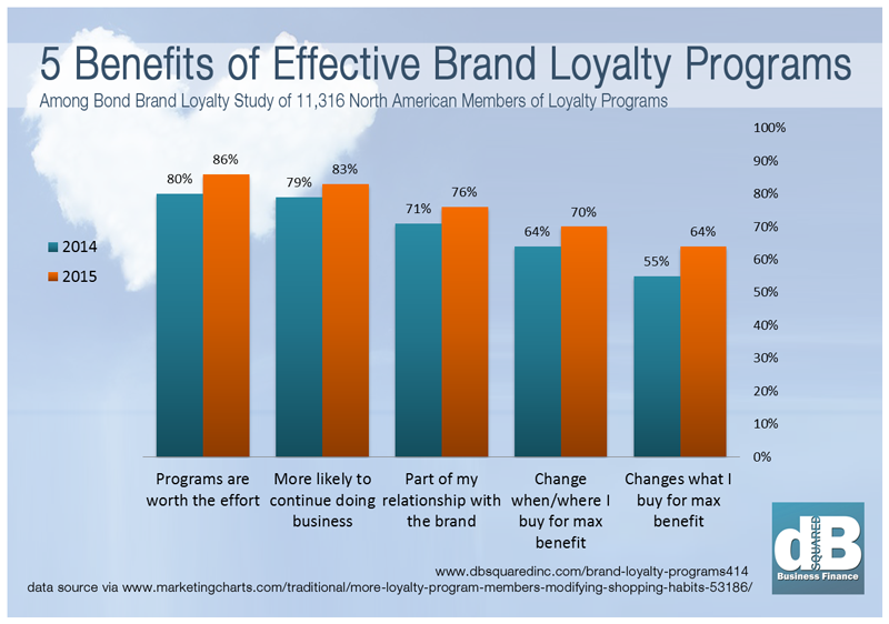 5 Benefits of Effective Brand Loyalty Marketing - marketingcharts.com