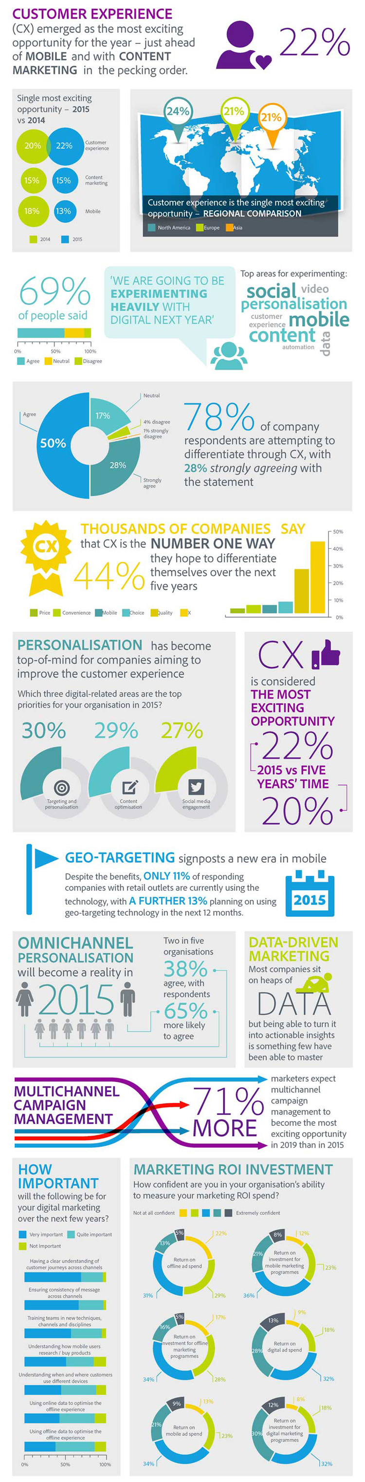 Infographic - 6 Steps to a Better Customer Experience