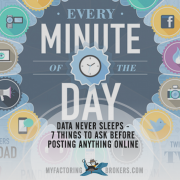 7 Questions to Ask Before Posting Anything Online - DOMO Data Never Sleeps 2.0 Infographic