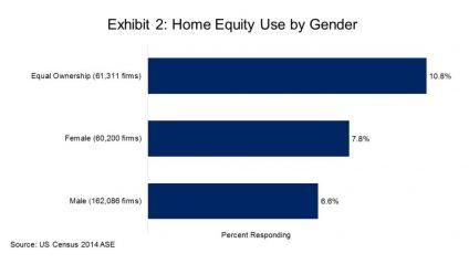 Women Entrepreneurs Find Startup Money in Home Equity More Often than Men