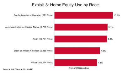 Home Equity Use by Race to Find Startup Money