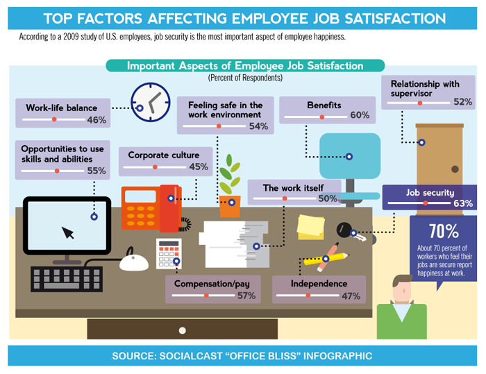 Infographic - 3 Ways to Keep Top Talent as Economy Nears Full Employment