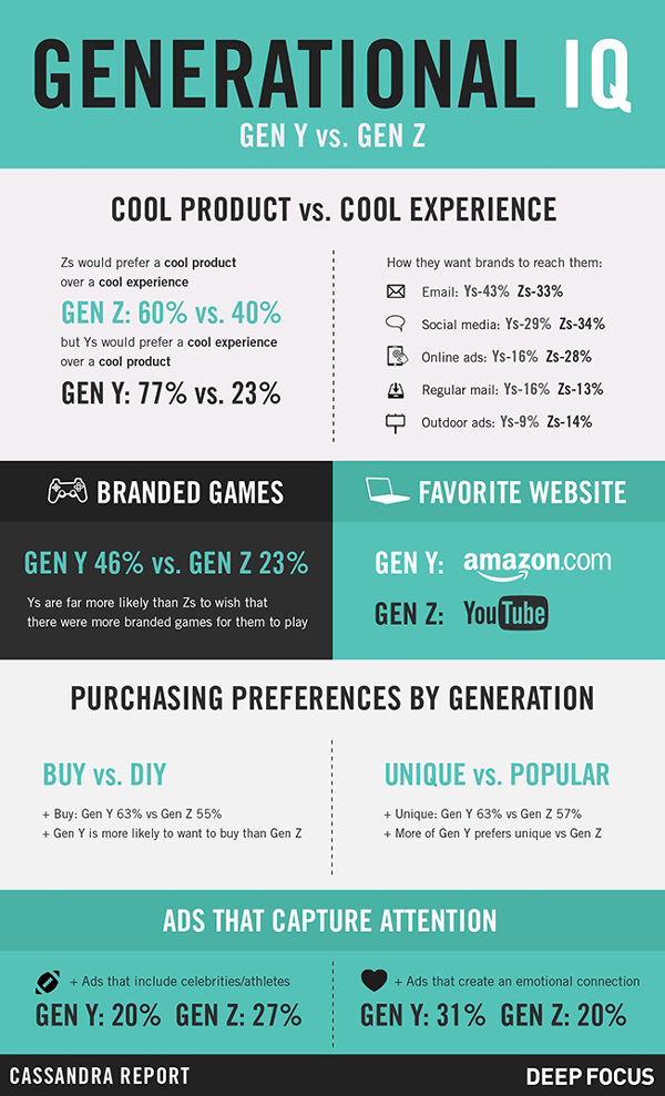 Infographic - How Marketing to Gen Z Will Be Different than Marketing to Millennials