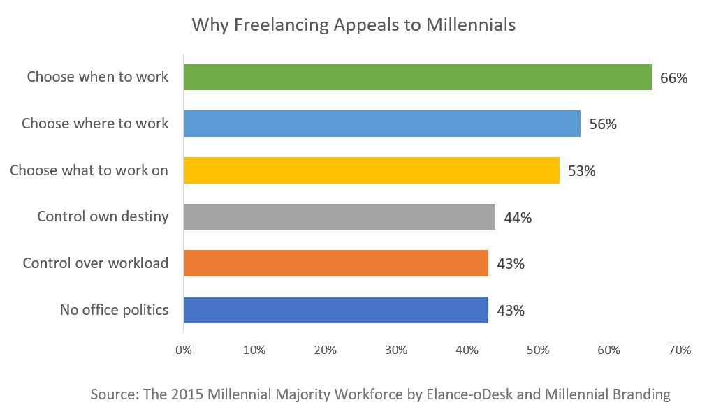 staffing agency marketing to freelancers in the gig economy