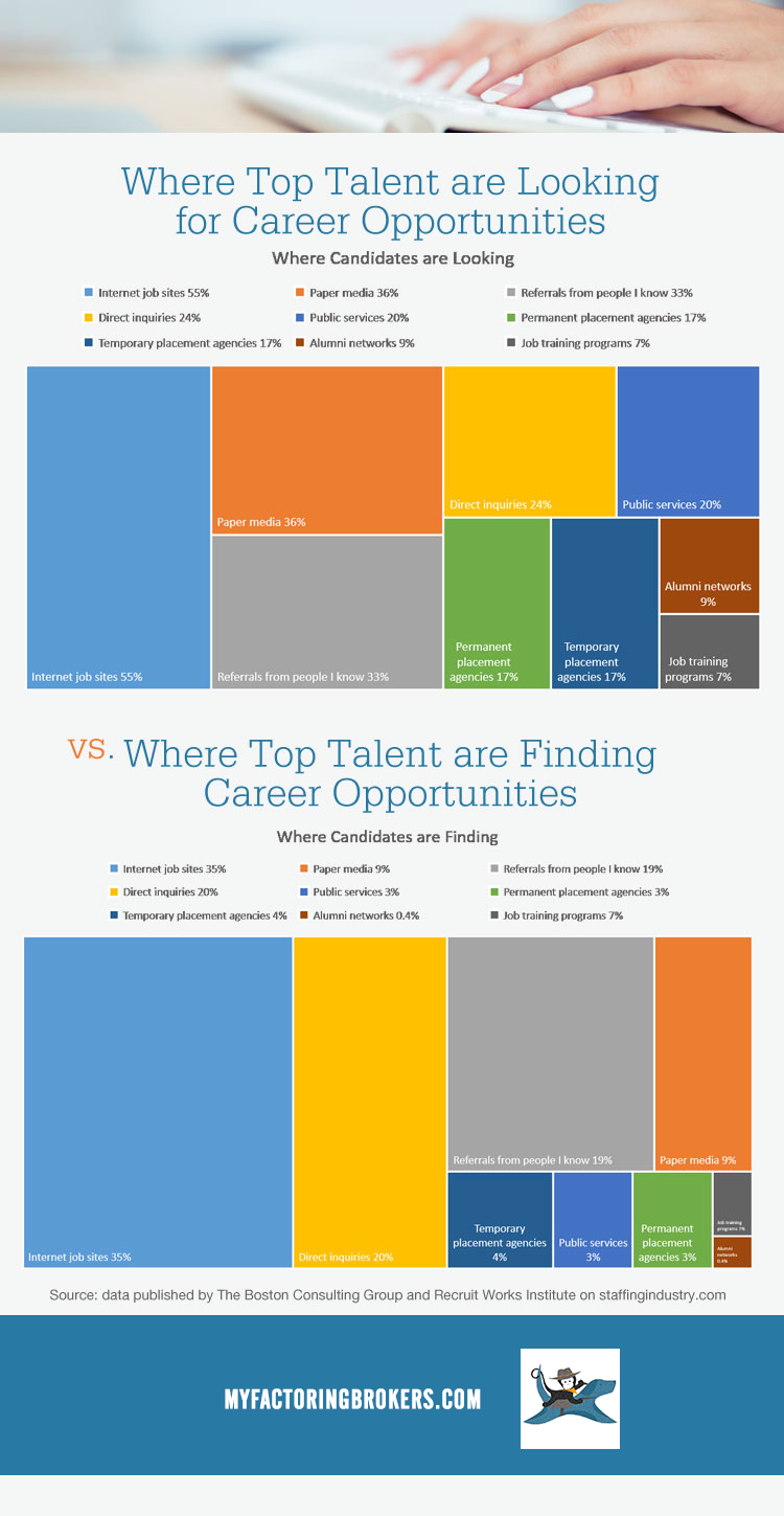 4 Ways Staffing Agencies Can Attract Top Talent Online