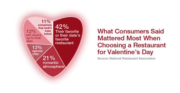 5 valentines day marketing ideas for restaurants customers will love, Ideas