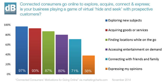 Why connected consumers go online