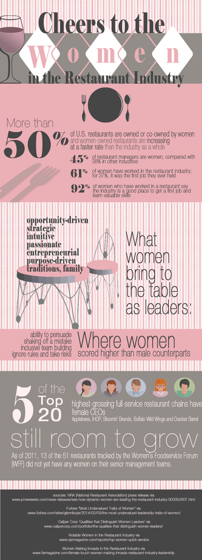 Cheers to the Women of the Restaurant Industry [Infographic]