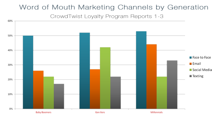 The Changing Face of Word of Mouth Marketing by Generation